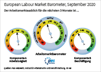 The European labour market barometer provides an outlook for the development of the European labour market in the next three months. In September 2020, component A (unemployment) stands at 99.5 points; component B (employment) stands at 98.0 points; the European labour market barometer averages both components and stands at 98.7 points. Values above 100 signal a positive outlook, values below 100 signal a negative outlook.