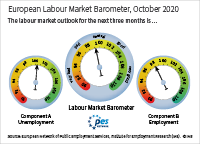 The European labour market barometer provides an outlook for the development of the European labour market in the next three months. In October 2020, component A (unemployment) stands at 100.3 points; component B (employment) stands at 98.2 points; the European labour market barometer averages both components and stands at 99.2 points. Values above 100 signal a positive outlook, values below 100 signal a negative outlook.