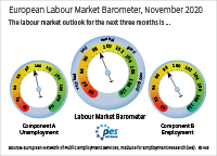 The European labour market barometer provides an outlook for the development of the European labour market in the next three months. In November 2020, component A (unemployment) stands at 99.1 points; component B (employment) stands at 98.0 points; the European labour market barometer averages both components and stands at 98.5 points. Values above 100 signal a positive outlook, values below 100 signal a negative outlook.