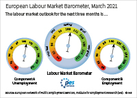 The European labour market barometer provides an outlook for the development of the European labour market in the next three months. In February 2021, component A (unemployment) stands at 100.6 points; component B (employment) stands at 100.7 points; the European labour market barometer averages both components and stands at 100.6 points. Values above 100 signal a positive outlook, values below 100 signal a negative outlook