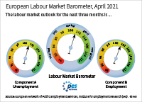 The European labour market barometer provides an outlook for the development of the European labour market in the next three months. In April 2021, component A (unemployment) stands at 101.0 points; component B (employment) stands at 101.4 points; the European labour market barometer averages both components and stands at 101.2 points. Values above 100 signal a positive outlook, values below 100 signal a negative outlook.