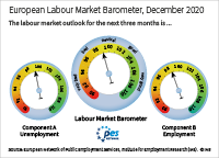 The European labour market barometer provides an outlook for the development of the European labour market in the next three months. In December 2020, component A (unemployment) stands at 99.2 points; component B (employment) stands at 98.6 points; the European labour market barometer averages both components and stands at 98.9 points. Values above 100 signal a positive outlook, values below 100 signal a negative outlook.